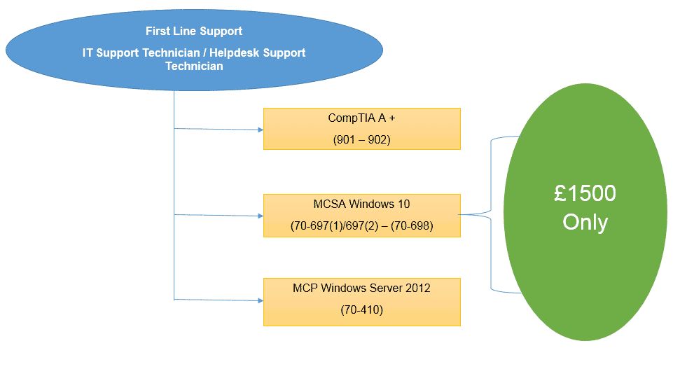 First Line Support